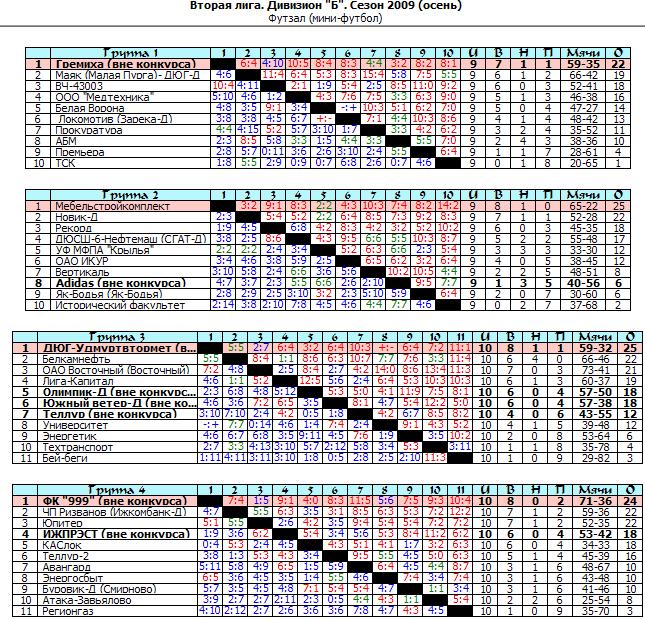 2006 год спортинг итоговая таблица: